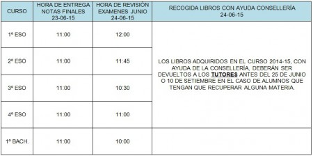 revision notas